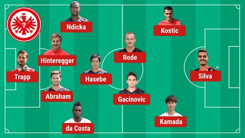 So könnte die Eintracht in München spielen