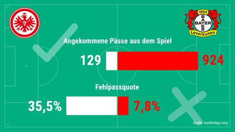 Eintracht-Statistik 1
