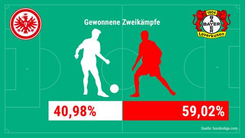 Eintracht-Statistik 2