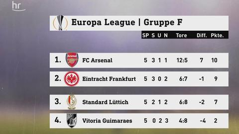 Eintracht Tabelle Europa League still