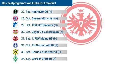 Eintracht Restprogramm
