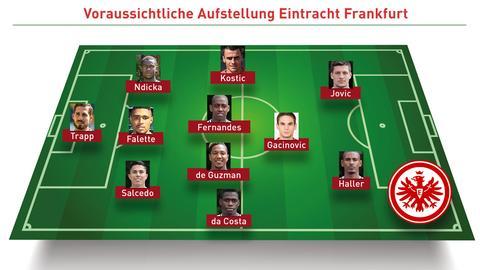 Mögliche SGE-Aufstellung gegen Bayern