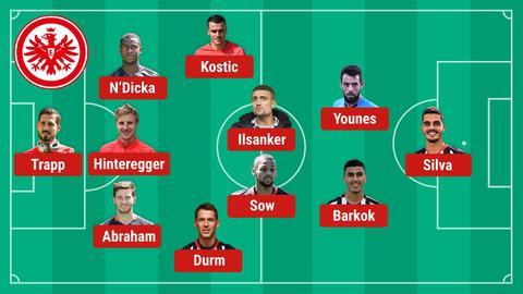 Eintracht mögliche Aufstellung gegen Leverkusen
