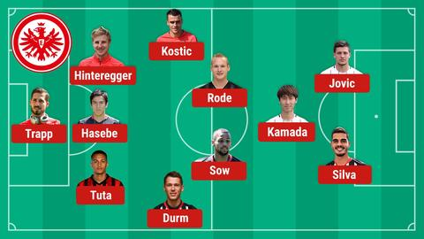 Mögliche Aufstellung Eintracht Frankfurt Mainz 05