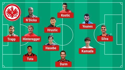 Eintracht mögliche Aufstellung Freiburg