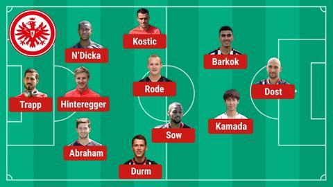 Mögliche Eintracht-Aufstellung gegen Wolfsburg