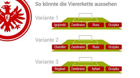 Eintracht Viererkette
