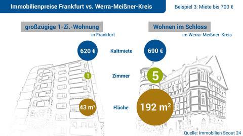 Frankfurt und Werra-Meißner im Vergleich