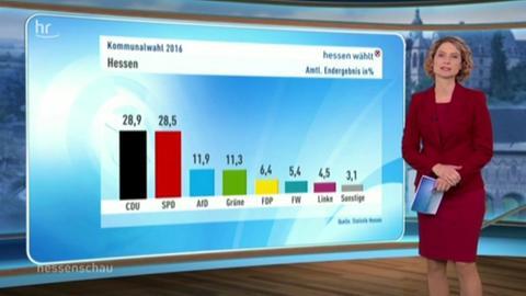 Ergebnisse Kommunalwahl