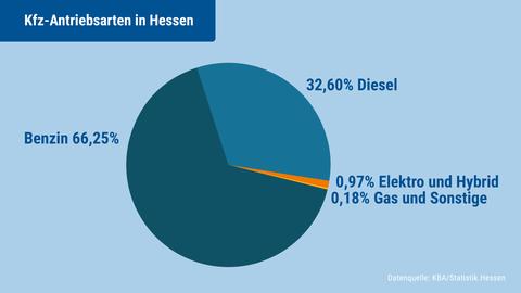 Die Grafik zeigt die Verteilung der Antriebsarten der zugelassen Kfz in Hessen.