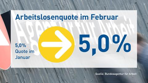 Arbeitslosenquote Februar
