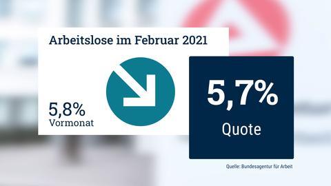 Grafik zu den Arbeitslosenzahlen im Februar 202: Quote ist von 5,8 auf 5,7 Prozent gesunken