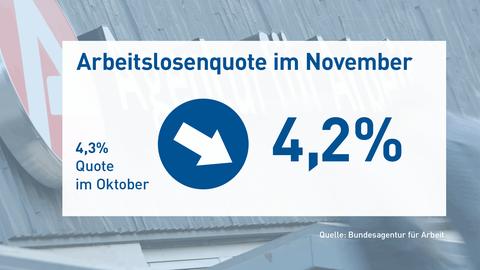 Die Grafik zeigt die Arbeitslosenquote von 4,2%, die gegenüber dem Vormonat um 0,1% gesunken ist.
