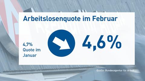 Die Grafik zeigt die Arbeitslosenquote von Februar 2020 in der Höhe von 4,6%. Der daneben stehende Pfeil zeigt nach unten, da im Januar die Quote bei 4,7% lag. Im Hintergund ist eine fotografischer Ausschnitt der Bundesagentur für Arbeit zu sehen.