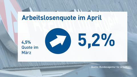 Die Grafik zeigt den Anstieg der Arbeitslosenquote von 4,5 auf 5,2 von März auf April 2020.