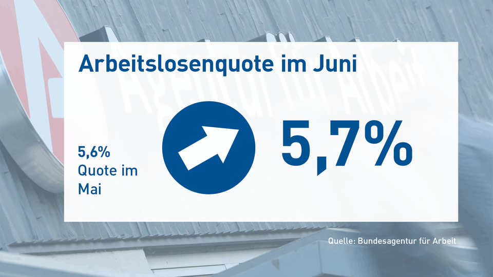 Vor dem Hintergrund eines Fotos vom Arbeitsamt steht die Arbeitslosenquote im Juni 2020 in der Höhe von 5,7% geschrieben.