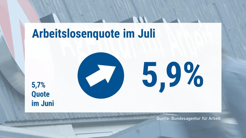 Die Grafik zeigt die Arbeitslosenquoten im Vergleich: 5,7% im Juni, 5,9 % im Juli. Dazwischen ein Pfeil, der nach oben zeigt.