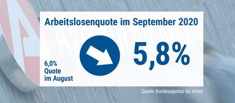 Die Grafik stellt die Arbeitslosenquotevon September (5,8%) im Vergleich zur Quote im August (6,0%) dar. Ein Pfeil zeugt nach unten.