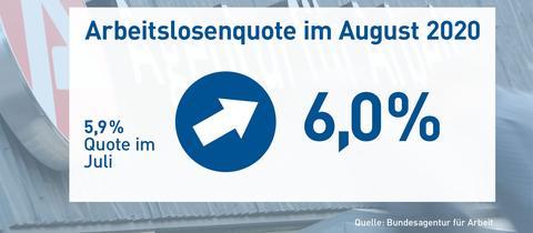 Die Grafik zeigt eine Sujetbild vom Arbeitsamt, worauf die aktuellen Zahlen geschrieben sind. Die Quote erhöhte sich von 5,9% im Juli auf 6,0% im August.