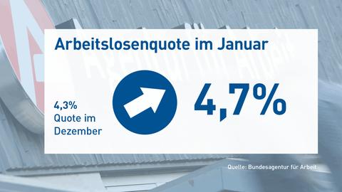 Die Grafik zeigt die Arbeitslosenquote von Januar 2020 in der Höhe von 4,7%. Der daneben stehende Pfeil zeigt nach oben, da im Dezember die Quote bei 4,3% lag. Im Hintergund ist eine fotografischer Ausschnitt der Bundesagentur für Arbeit zu sehen.