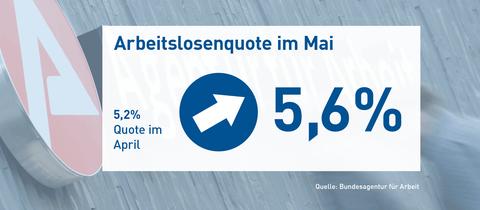 Die Grafik zeigt eine Sujetbild vom Arbeitsamt, worauf die aktuellen Zahlen geschrieben sind. Die Quote erhöhte sich von 5,2% m April auf 5,6% im Mai.