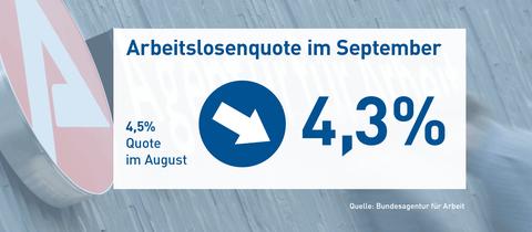 Die Grafik zeigt die Arbeitslosenquote von September 2019 in der Höhe von 4,3%.
