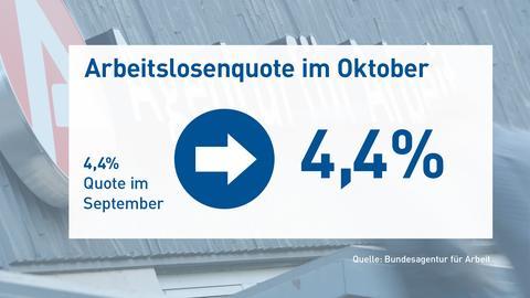 Grafik zu den Arbeitslosenzahlen: Die Quote blieb gleich bei 4,4% im Vergleich zum Vormonat