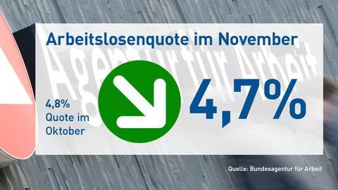 Arbeitslosenzahlen November 2017