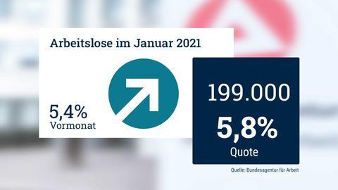 Grafik mit den Arbeitslosenzahlen und der Quote von Januar 2021. Die Quote ist von 5,4% auf 5,8% gestiegen.
