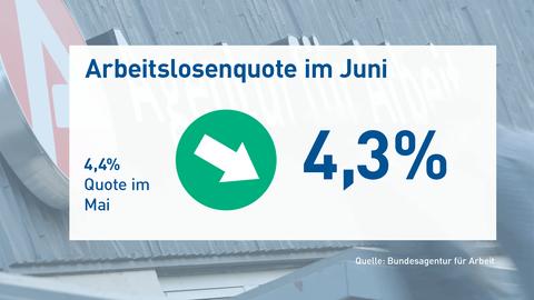 Arbeitslosenzahlen Juni