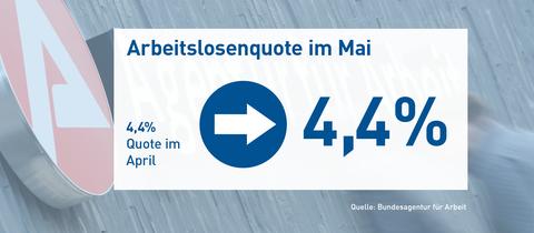 Die Grafik zeigt die Arbeitslosequote für Mai in der Höhe von 4,4%, unverändert zum Vormoant April.