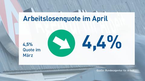 Arbeitslosenquote April 2019