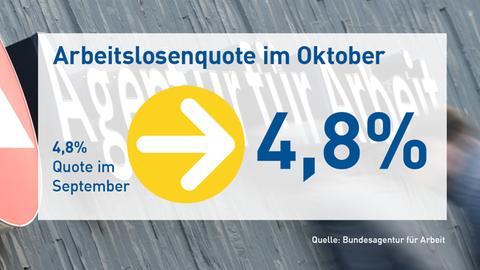 Arbeitsmarkt Oktober