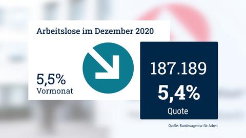 Die Grafik zeigt die Arbeitslosenquote, die sich für den Dezember 2020 bei 5,5% befindet.