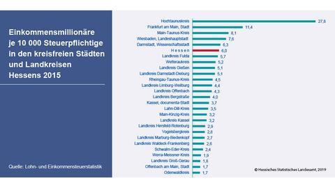 Statistik zu Einkommensmillionären in Hessen
