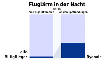 Anteil aller Billigflieger am Flugaufkommen: 2-4 Prozent, Anteil von Ryanair an den Spätlandungen im September 2017: 35 Prozent