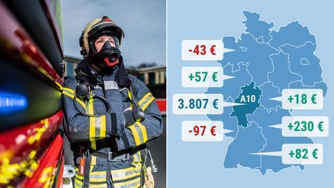 Feuerwehrmann/ Grafik zu Gehaltsunterschieden