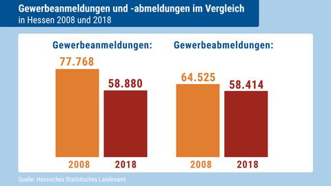 Gewerbeanmeldungen und -abmeldungen in Hessen in den Jahren 2008 und 2018.