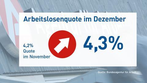 Die Arbeitslosenquote im November und Dezember
