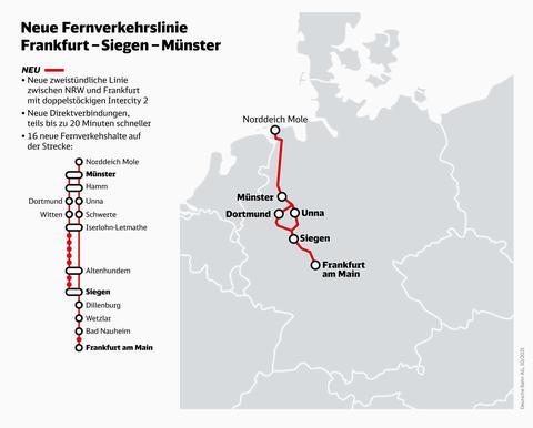 Neue Fernverkehrslinie Frankfurt-Siegen-Münster.