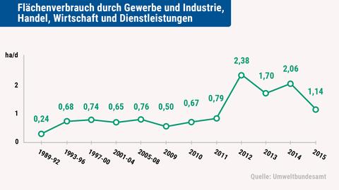 Grafik: Flächenverbrauch in Hessen