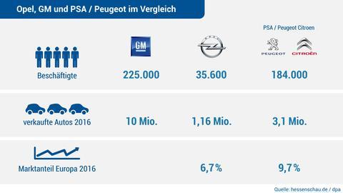 Opel und Peugeot in Zahlen