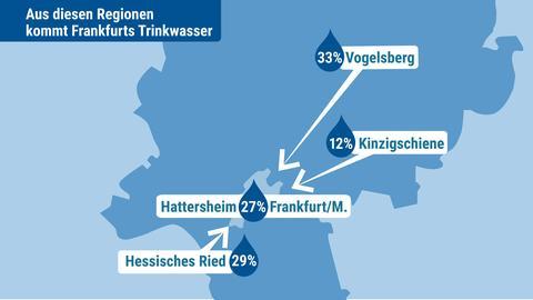 Per Fernleitung kommt das Frankfurter Trinkwasser zu 33 Prozent aus dem Vogelsberg, zu 29 Prozent aus dem Hessischen Ried und zu 12 Prozent über die Kinzigschiene.