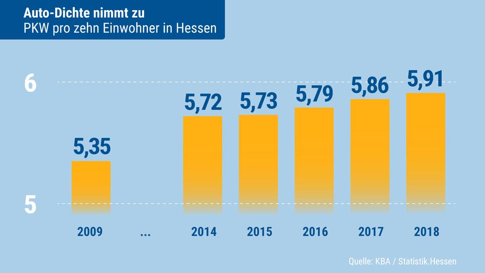 Zunahme der Autodichte in Hessen