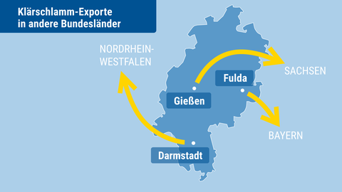 Die Grafik zeigt wie hessischer Klärschlamm zur Verbrennung in andere Bundesländer exportiert wird.