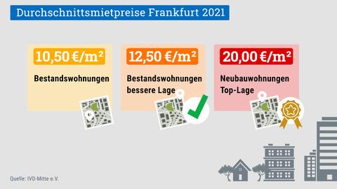 Die Grafik listet die durchschnittlichen Mietpreise in Frankfurt/Main auf: 10,50 Euro/qm für Bestandswohnungen, 12,50 Euro für Bestandswohnungen in besserer Lage und 20 Euro für Neubauwohnungen in Top-Lage.