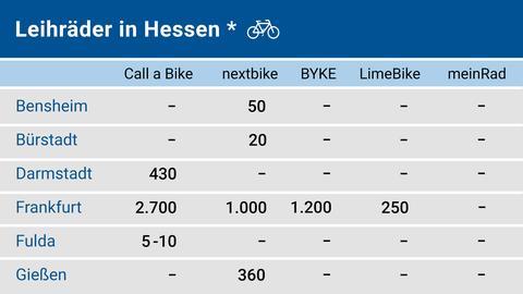 Auflistung der Verteilung von Mietfahrraedern bzw- Leihfahrraedern in Hessen (Teil 1)