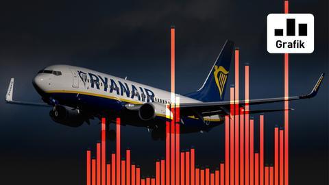 Ein Ryanair-Flieger hinter der Fieberkurve der zu späten Nachtflüge