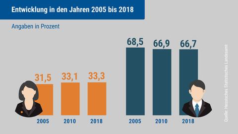 Die Infografik zeigt, wie sich die Selbständigkeit von Frauen und Männern in den Jahren 2005 bis 2018 entwickelt hat.
