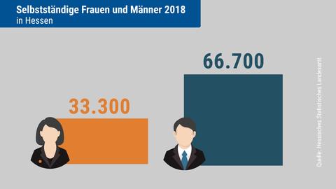 Die Infografik zeigt, wieviele Frauen und Männer 2018 in Hessen selbständig waren: 33.300 und 66.700.